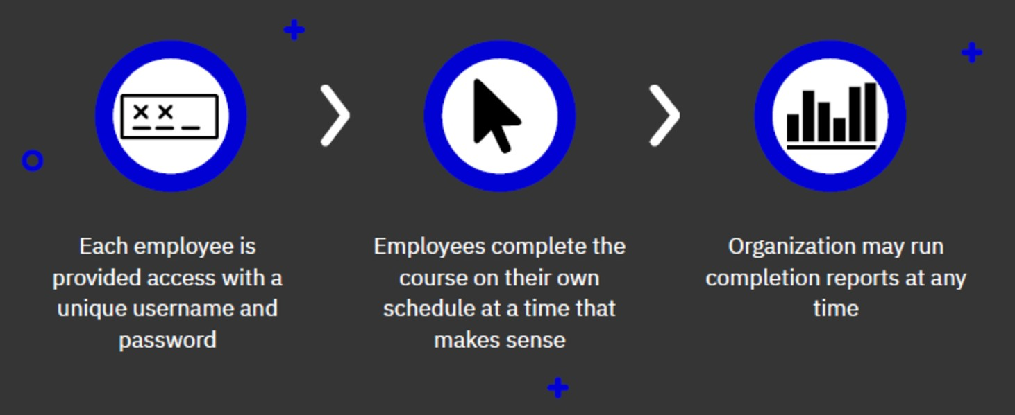 Each employee is provided access with a unique username and password. Then, Employees complete the course on their own schedule at a time that makes sense. Then, Organization may run completion reports at any time.